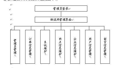 物流系统功能模块图