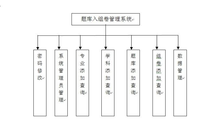 系统功能模块设计