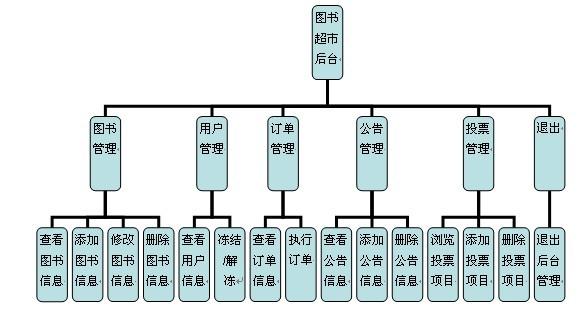 系统功能 网上图书超市系统是一个典型的JSP数据库开发应用程序,由前台商品展示及销售、后台管理2部分组成。 前台商品展示及销售 该部分主要包括新书上架、重点推荐、销售排行、购物车、会员管理、收银台及订单查询、商品查询等。 后台管理 该部分主要对商城内的一些基础数据进行有效管理,包括图书管理、用户管理、订单管理、公告管理等。 该系统,采用了前后台模式开发,功能十分强大 前台模块图:  后台模块图: