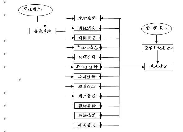 选择结构流程图