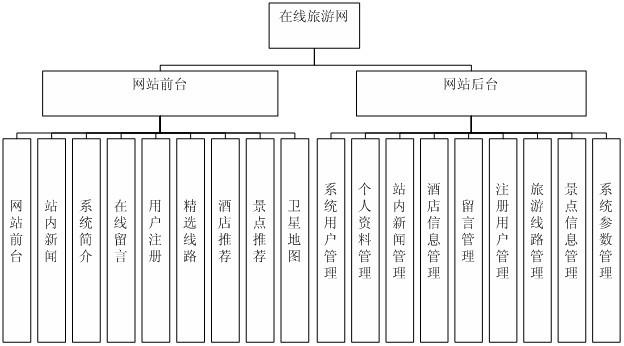 酒店管理功能模块设计
